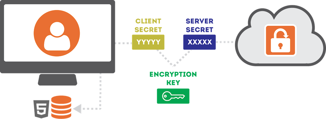 128- bit security encryption enabled browser